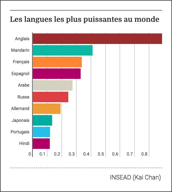classement 2017 des langues